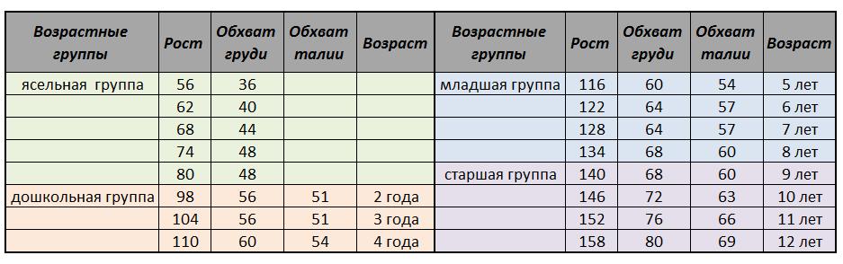 Таблица размеров, детская одежда